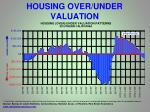 housing over under valuation