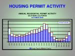 housing permit activity
