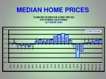 median home prices1