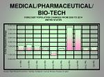 medical pharmaceutical bio tech