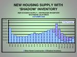 new housing supply with shadow inventory