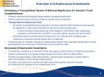 overview of infrastructure investments