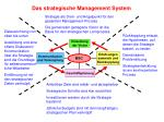 das strategische management system