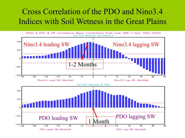 Cross Correlation of the PDO and Nino3.4 Indices with Soil Wetness in the Great Plains