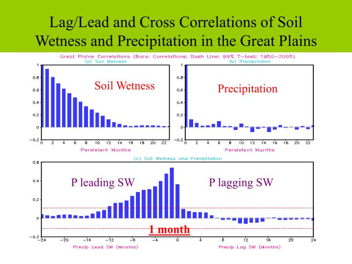 Lag/Lead and Cross Correlations of Soil Wetness and Precipitation in the Great Plains