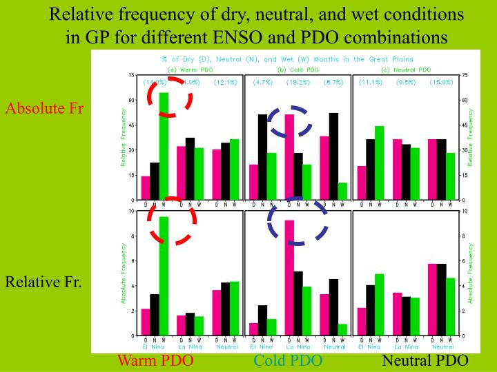 Relative frequency of dry, neutral, and wet conditions in GP for different ENSO and PDO combinations