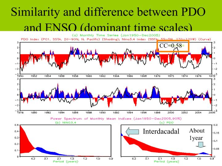 Similarity and difference between PDO and ENSO (dominant time scales)