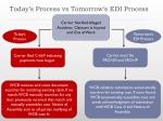 today s process vs tomorrow s edi process