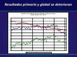 resultados primario y global se deterioran