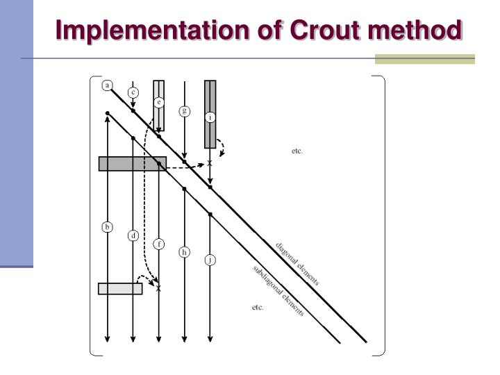 Implementation of Crout method