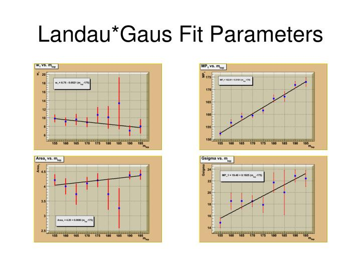 landau gaus fit parameters n.