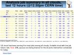 analysis job summary in all clouds last 12 hours @12 50pm cern time