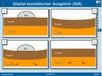 glazial isostatischer ausgleich gia