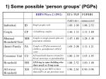 1 some possible person groups pgps