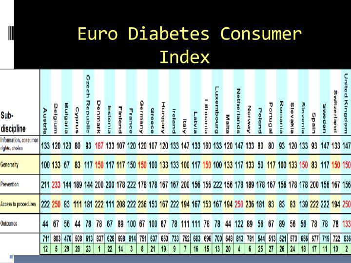 Euro Diabetes