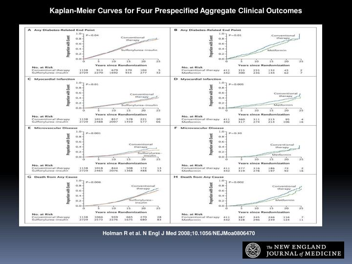 Kaplan-Meier Curves for Four Prespecified Aggregate Clinical Outcomes
