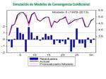simulaci n de modelos de convergencia condicional