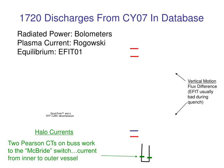 1720 discharges from cy07 in database