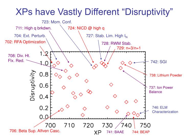 """XPs have Vastly Different """"Disruptivity"""""""