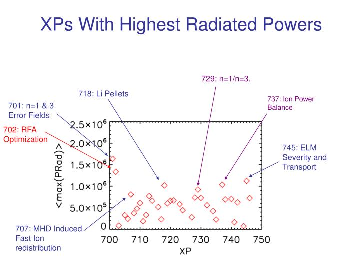 XPs With Highest Radiated Powers