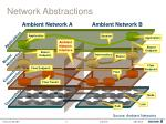 network abstractions