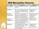 2006 metropolitan hierarchy