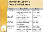 arizona sun corridor s types of urban realms