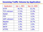 incoming traffic volume by application