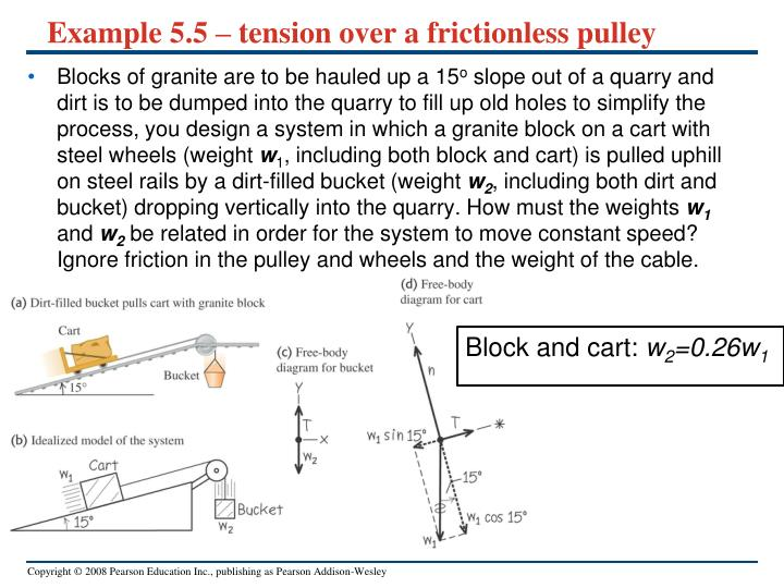 Example 5.5 – tension over a frictionless pulley