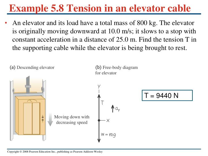 Example 5.8 Tension in an elevator cable