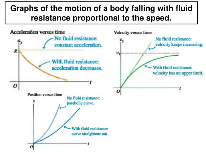 Graphs of the motion of a body falling with fluid resistance proportional to the speed.