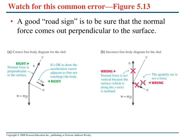 Watch for this common error—Figure 5.13