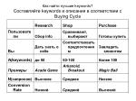 keywords keywords buying cycle
