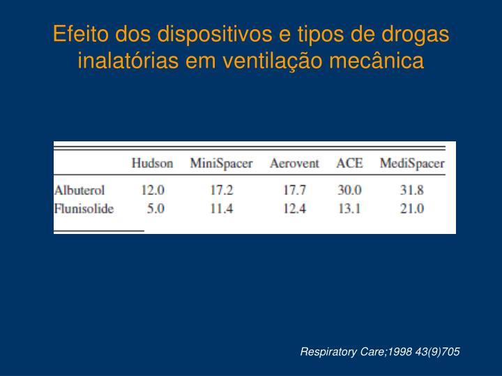 Efeito dos dispositivos e tipos de drogas inalatórias em ventilação mecânica