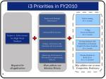 i3 priorities in fy2010