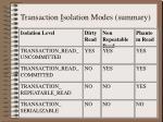 transaction i solation modes summary