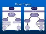 driver types
