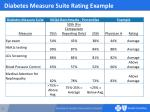 diabetes measure suite rating example