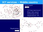 ict services middle country