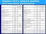 relation firm s network position and innovative performance