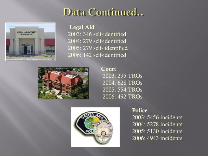 Data Continued..