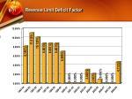 revenue limit deficit factor