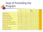 goal of promoting the program
