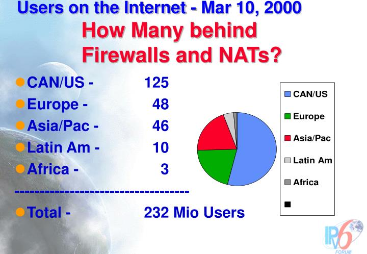 Users on the Internet - Mar 10, 2000