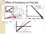 effect of buoyancy on free jets