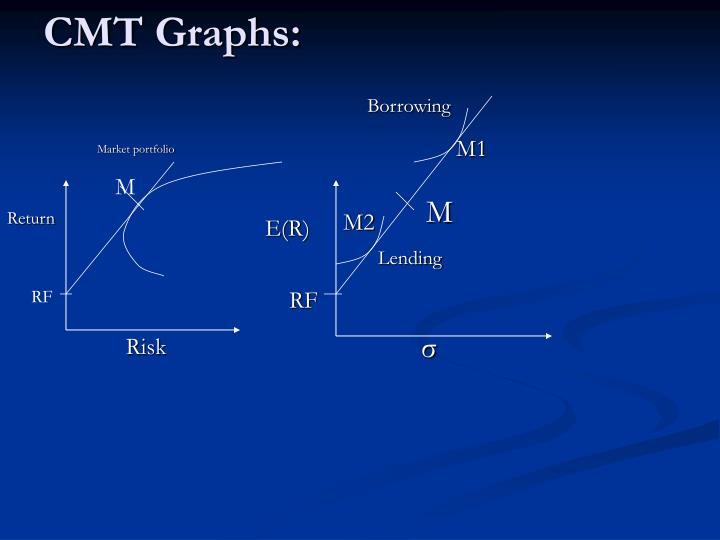 CMT Graphs:
