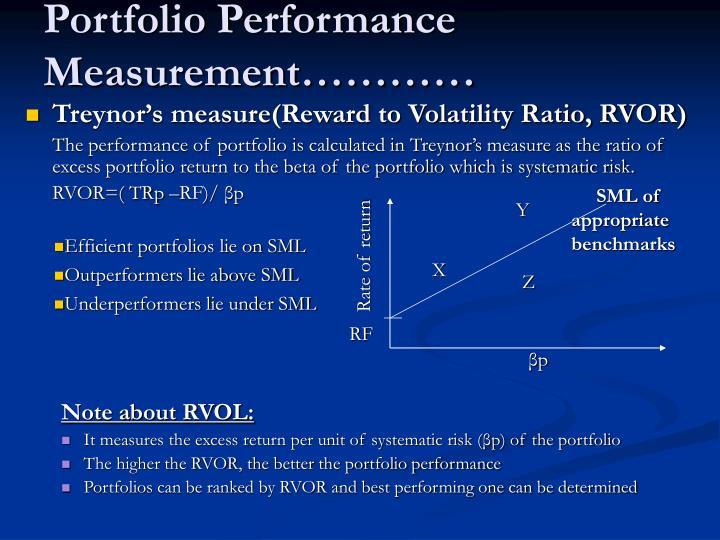 Portfolio Performance Measurement…………