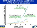 birn cyberinfrastrucure must evolve riding multiple exponentials