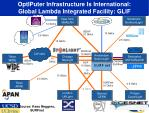 optiputer infrastructure is international global lambda integrated facility glif