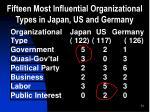 fifteen most influential organizational types in japan us and germany